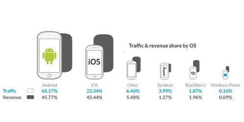 Android earn advertising more than iOS