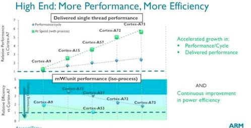 ARM Cortex-A53 presented and Mali-G71