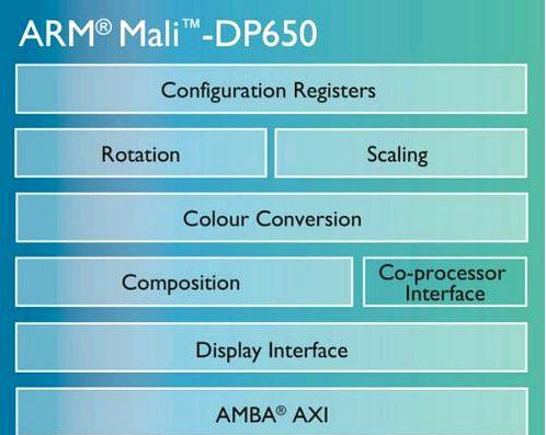 ARM introduced a new display processor