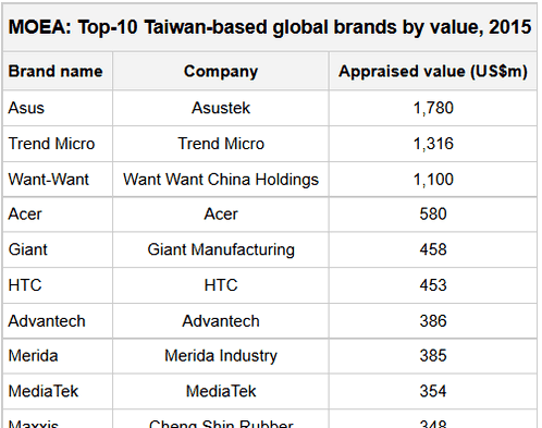 Asus Taiwan has become a leader among the brands