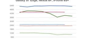 Clash of the Titans: comparison of high-end processors