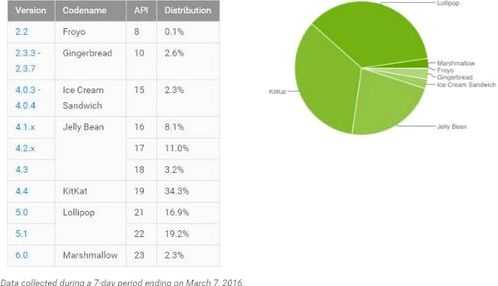 Google published a report fragmentation of Android