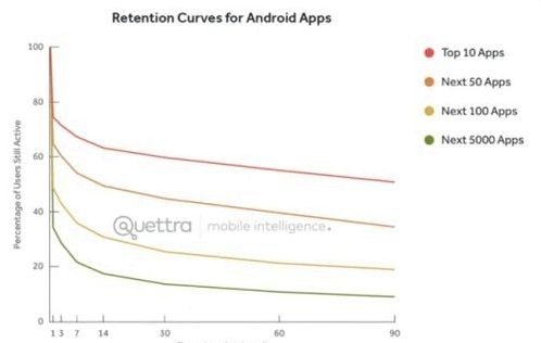 The secret of success of top Android apps revealed