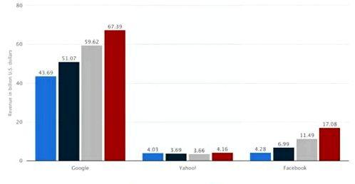Google Ad revenues are down