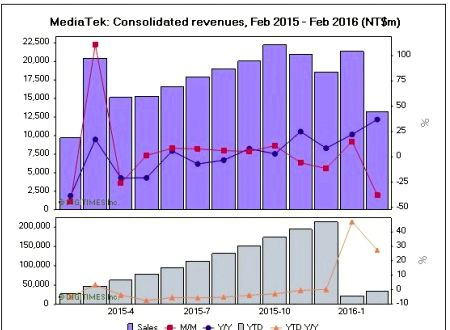 February was the worst month for the financial MediaTek