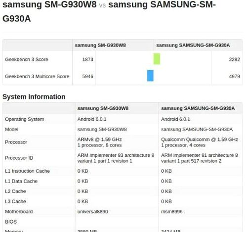 Galaxy S7 with Snapdragon 820 tested GeekBench