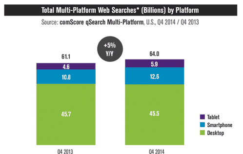 Google smartphones are used more often than a PC