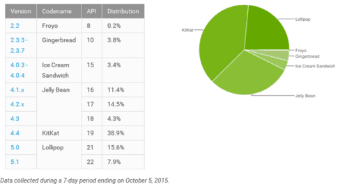 Google has published a list of Android fragmentation