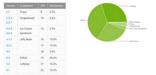 Google published the monthly report fragmentation of Android