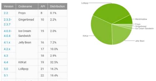 Google Android fragmentation report published