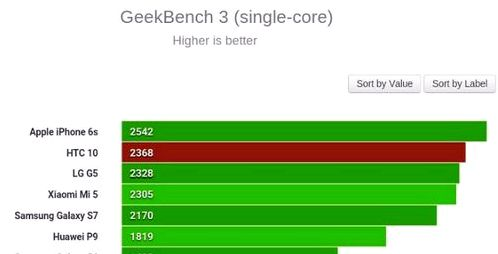 HTC 10: performance benchmarks