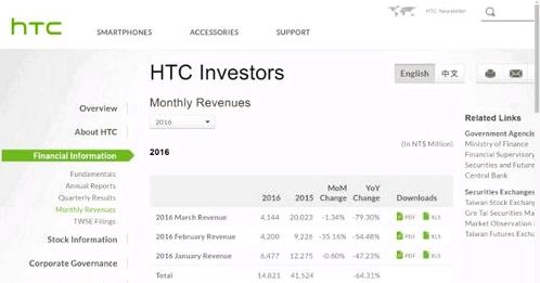 HTC is now continuing losses