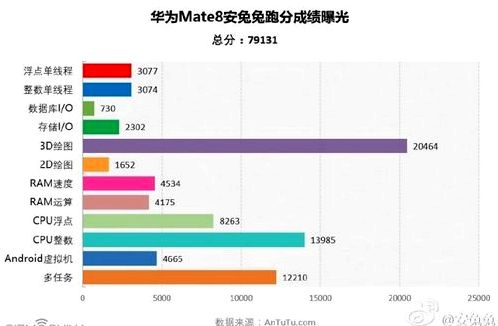 Huawei Mate 8 passed the tests in AnTuTu