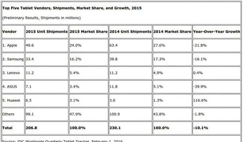 IDC published the results on the tablet market