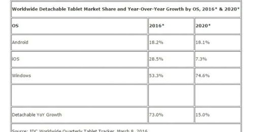 IDC predicting the rise of hybrid tablet market