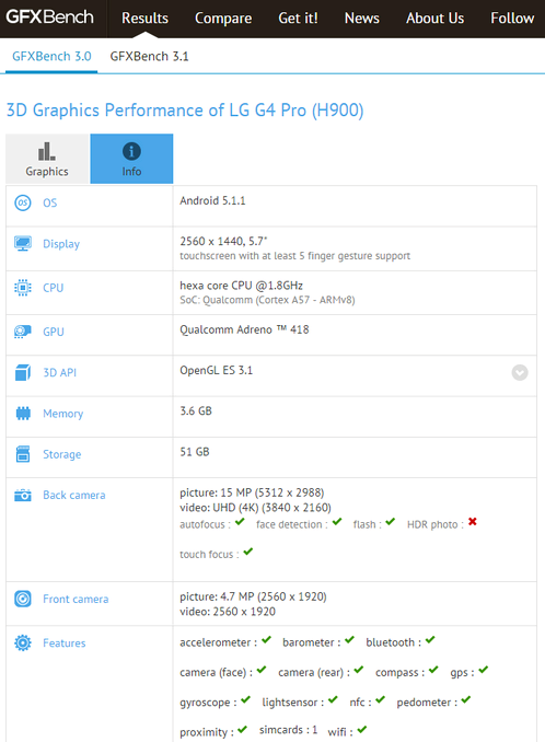 LG G4 Pro shone in GFXbench