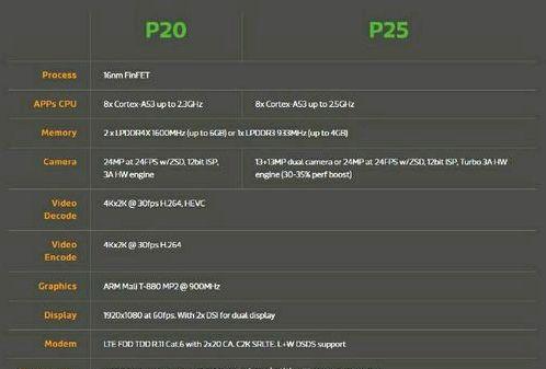 MediaTek introduced Helio P25