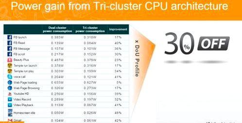 MediaTek has improved the energy efficiency of processors