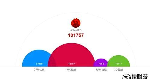 Meizu Pro 6: real-world performance benchmarks