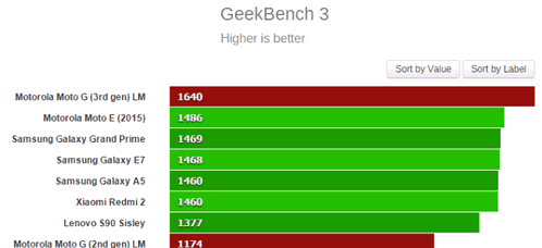 Motorola Moto G (2015) appeared in benchmarks