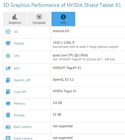 NVIDIA Shield Tablet X1 appeared in GFXbench