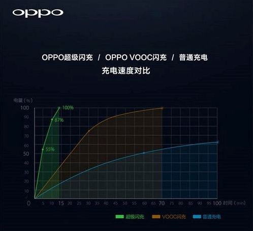 OPPO provided fast charging technology Super VOOC