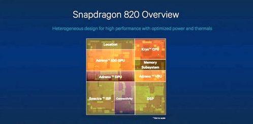 Qualcomm introduced Snapdragon 820 Details