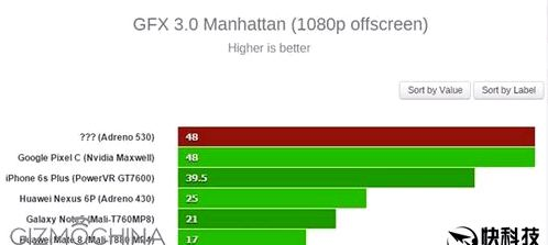 Qualcomm Snapdragon 820 tested GFXbench
