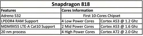 Qualcomm Snapdragon 818 will release desyatiyaderny
