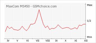 Reviews MaxCom MS450