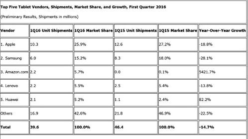 tablet market continues to decline