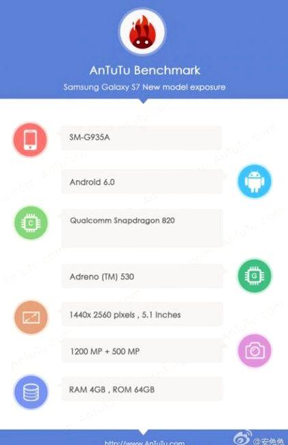 Samsung Galaxy S7 tested AnTuTu