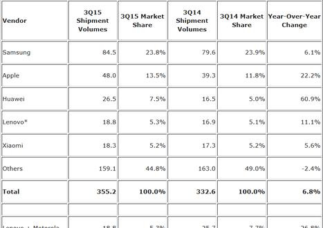 Samsung leads the smartphone market