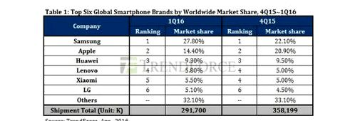 Samsung sold 2 times more devices than Apple