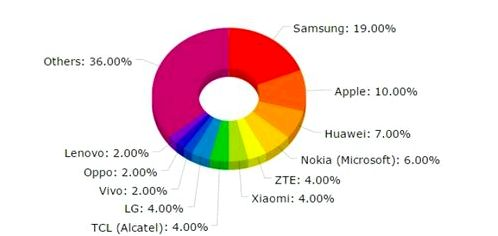 Samsung continues to lead the world, smartphones