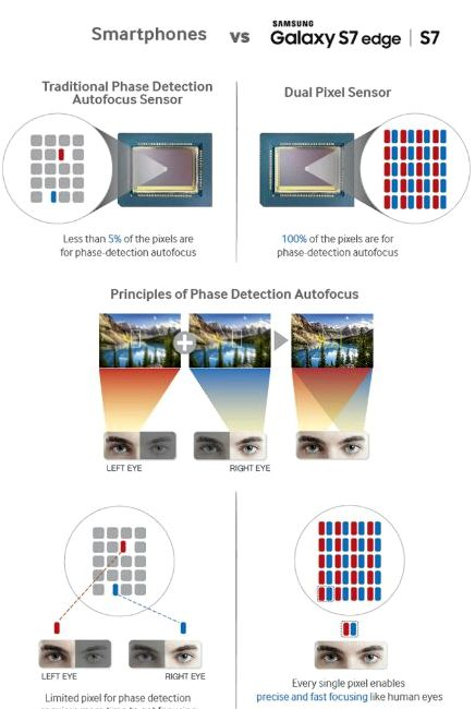 Samsung described the Dual Pixel Technology