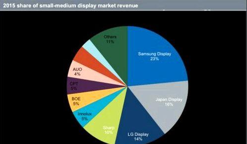 Samsung became the leader in AMOLED-display market