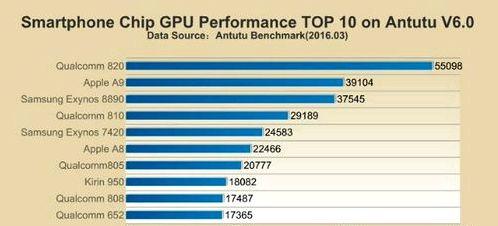 Snapdragon 820 remains the leader AnTuTu