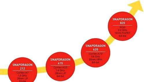 Details became known Snapdragon 820