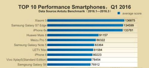 Top 10 devices beginning in 2016 according to AnTuTu