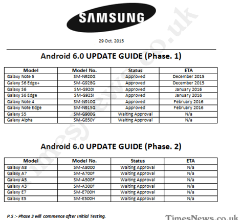 The network has the update date of Samsung devices