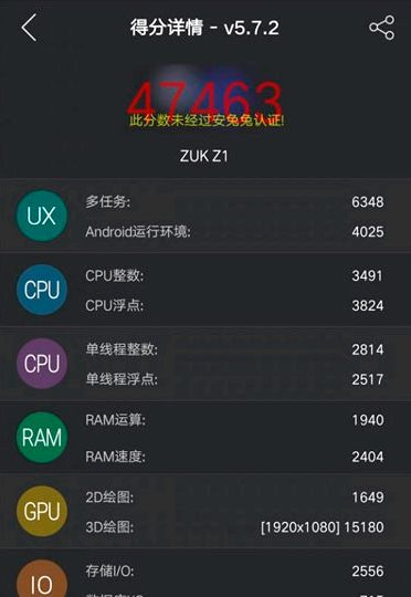 ZUK Z1 appeared in AnTuTu benchmark