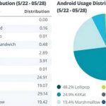 93% Android-traffic generates the last three versions of the operating system