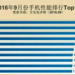 AnTuTu published the rating of the productive units in September
