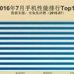 AnTuTu published a top 10 productive smartphones in July