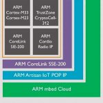 ARM introduced the new kernel for IoT