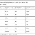 IDC published a report on the tablet market
