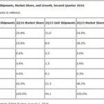 IDC published a report on the tablet market in the second quarter