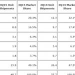 IDC said tablet shipments decline