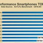 Chinese smartphones are leading in the ranking of AnTuTu